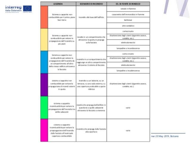 Results Seminar 20 May 2019, Bolzano