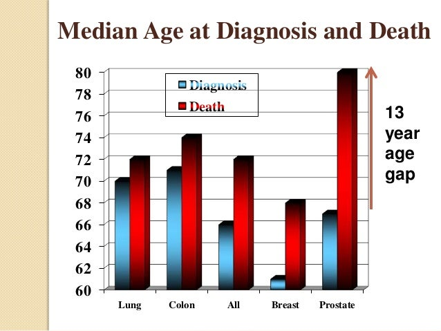 Prostate cancer statistics 2013