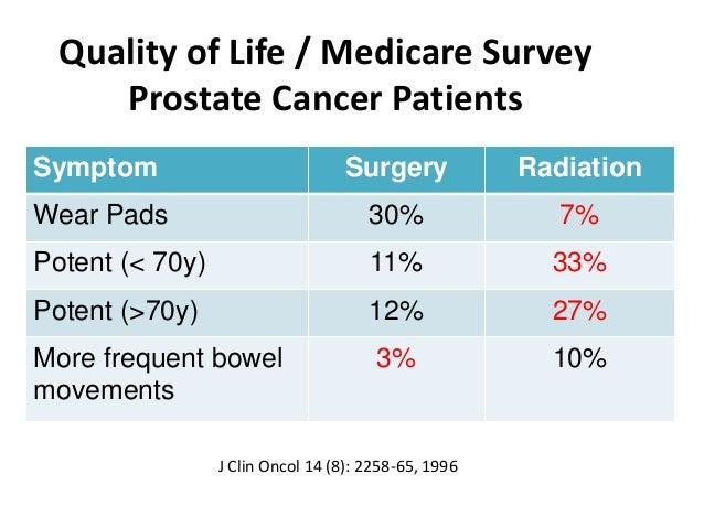 Casodex Prostate Cancer Dose