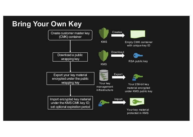 kms key id