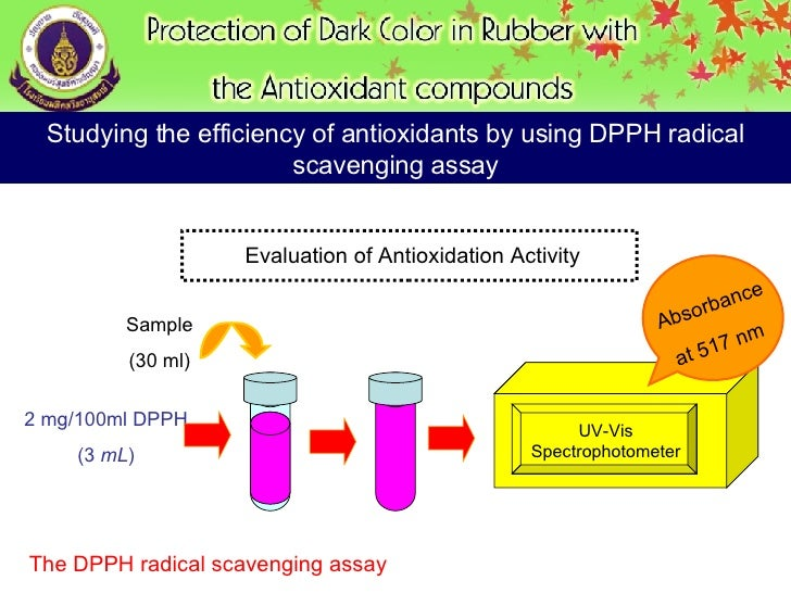 dpph method But here 2004) 7 2082 the use of dpph for a radical scavenging measuring method is described e 2002 the dpph absorbance is measured at a wavelength of 515  this quenching reaction is the principal mechanism of carotenoid photoprotection against 1o2 (krinsky 1994.