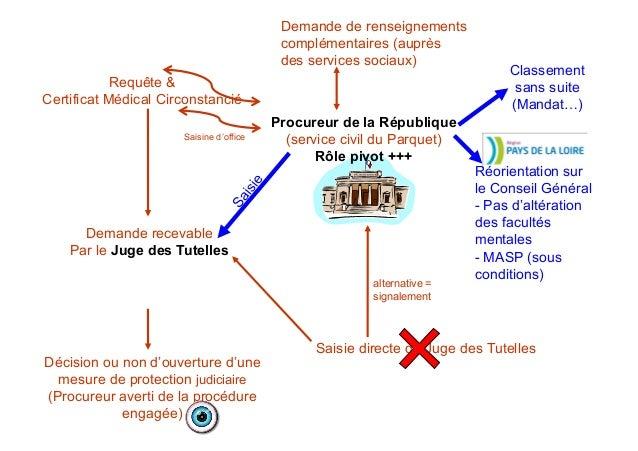 Protection Juridique Cm 09 06 15