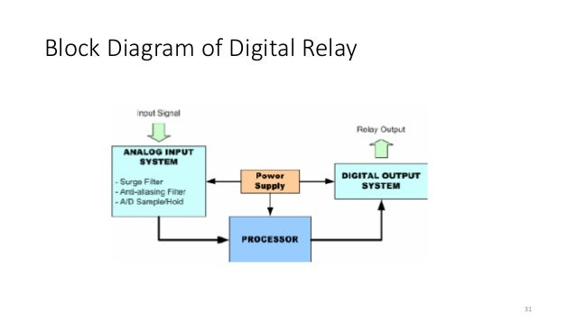 Protection presentation block diagram of digital relay 31 31 32 32 ccuart Choice Image