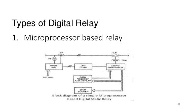 Protection presentation microprocessor based relay 33 types of digital relay 33 ccuart Choice Image