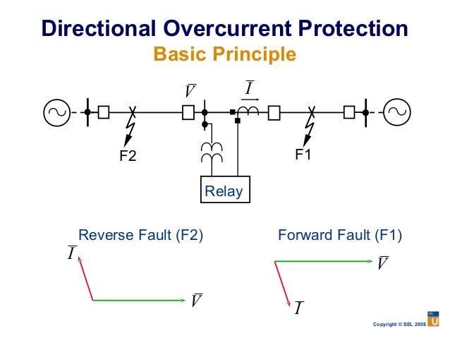 Protection Primer - Basic Principle Of Relay