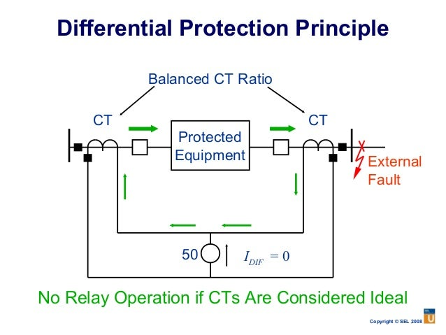 87 differential relay schematic diagram wire center protection primer rh slideshare net 87g relay differential relays wiring diagrams asfbconference2016 Gallery