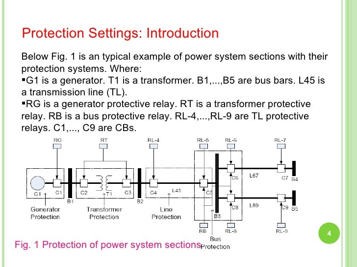 00af6e4b7 POWER SYSTEM PROTECTION