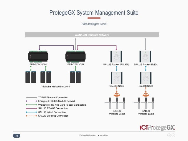 protegegx overview 2016 21 638?cb\\\=1471456798 urmet domus wiring diagrams 1985 chevy truck wiring diagram  at creativeand.co