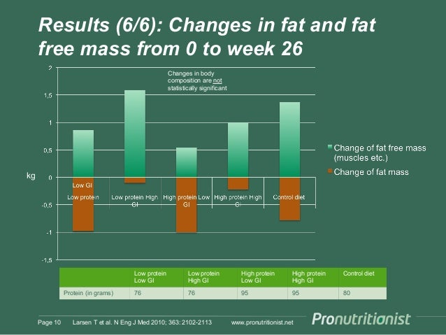 Protein And Glycemic Index In Weight Maintenance Larsen 2010