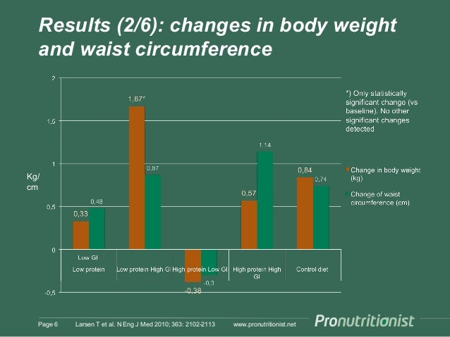 Results (2/6): changes in body weight and waist circumference www.pronutritionist.netLarsen T et al. N Eng J Med 2010; 363...