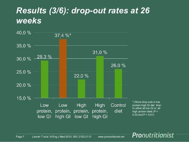 Results (3/6): drop-out rates at 26 weeks www.pronutritionist.netLarsen T et al. N Eng J Med 2010; 363: 2102-2113Page 7 *)...
