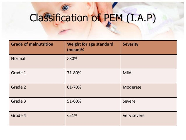 the protein energy malnutrition problem Feeding problems 30 undiagnosed associated conditions 31 there are two basic forms of clinical protein-energy malnutrition.