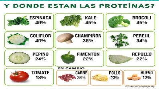 Esenciales No esenciales Isoleucina (Ile) Alanina (Ala) Leucina (Leu) Tirosina (Tyr) Lisina (Lys) Aspartato (Asp) Metionin...