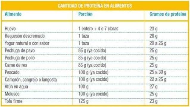 Combinaciones de alimentos que suman los aminoácidos esenciales son: garbanzos y avena, trigo y habichuelas, maíz y lentej...