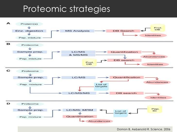 Proteomic strategies Domon B, Aebersold R. Science. 2006