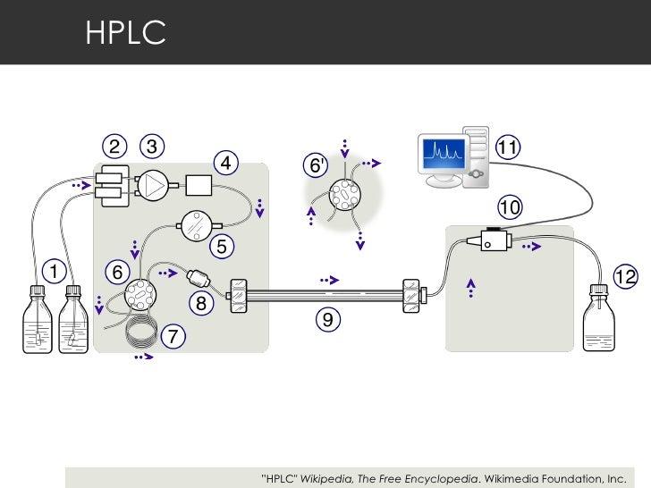 "HPLC "" HPLC""  Wikipedia, The Free Encyclopedia . Wikimedia Foundation, Inc."