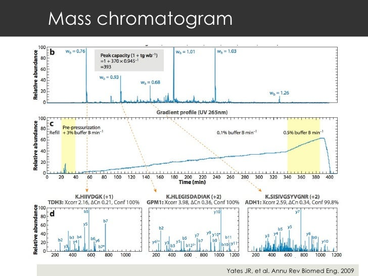Mass chromatogram Yates JR, et al. Annu Rev Biomed Eng. 2009