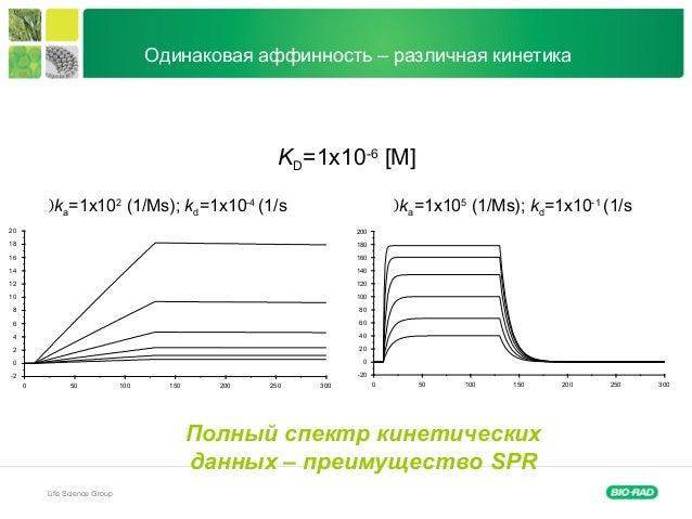 Life Science Group Одинаковая аффинность – различная кинетика KD=1x10-6 [M] -20 0 20 40 60 80 100 120 140 160 180 200 0 50...
