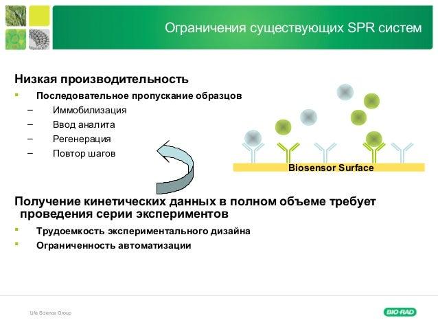 Life Science Group Ограничения существующих SPR систем Biosensor Surface Низкая производительность  Последовательное проп...