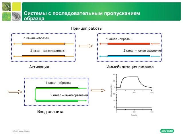 Life Science Group Системы с последовательным пропусканием образца Ввод аналита Принцип работы 1 канал - образец 2 канал –...