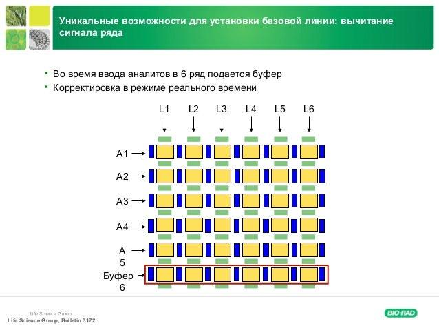 Life Science Group  6Во время ввода аналитов в ряд подается буфер  Корректировка в режиме реального времени Life Science...