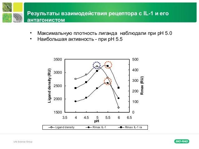 Life Science Group Результаты взаимодействия рецептора с IL-1 и его антагонистом 1500 2000 2500 3000 3500 3.5 4 4.5 5 5.5 ...