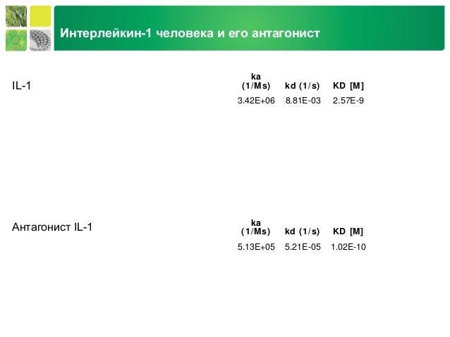 Life Science Group Интерлейкин-1 человека и его антагонист ka (1/Ms) kd (1/s) KD [M] 3.42E+06 8.81E-03 2.57E-9 ka (1/Ms) k...