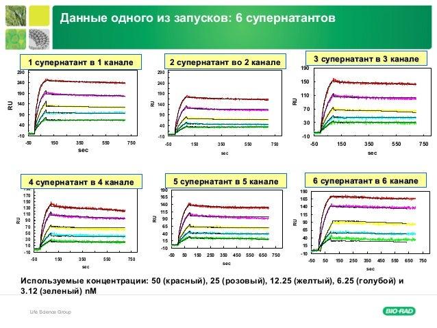 Life Science Group -10 40 90 140 190 240 290 -50 150 350 550 750 sec RU -10 40 90 140 190 240 290 -50 150 350 550 750 secR...