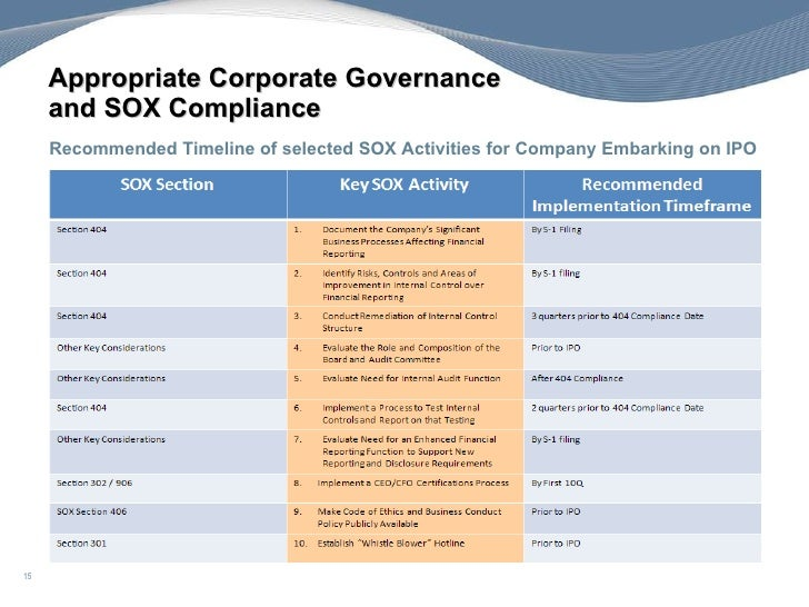 Sarbanes-Oxley Act Of 2002 - SOX