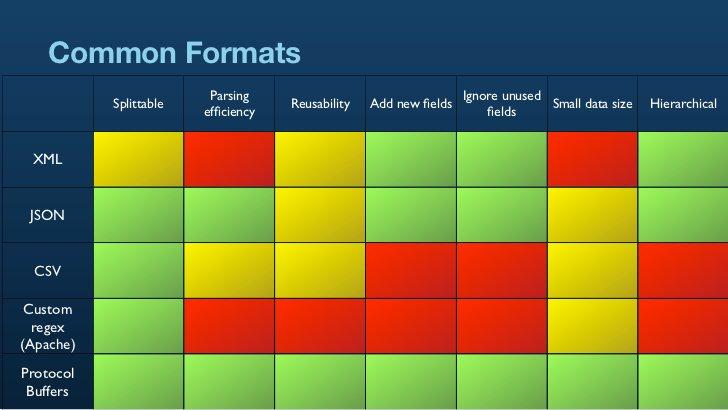 Common Formats                          Parsing                                Ignore unused            Splittable        ...