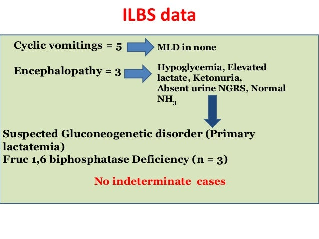 ILBS data Cyclic vomitings = 5 Encephalopathy = 3 Hypoglycemia, Elevated lactate, Ketonuria, Absent urine NGRS, Normal NH3...