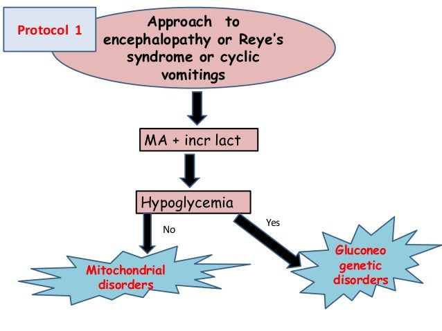 Approach to encephalopathy or Reye's syndrome or cyclic vomitings MA + incr lact Hypoglycemia No Yes Gluconeo genetic diso...