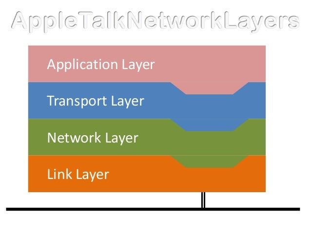 Application LayerTransport LayerNetwork LayerLink Layer