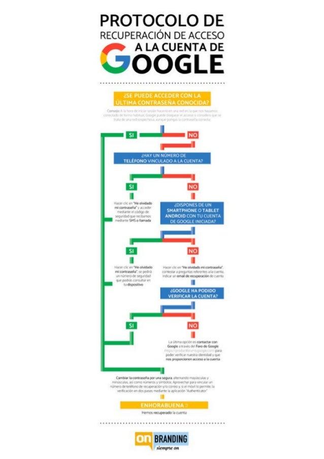 Protocolo onbranding-recuperacion-cuenta-google