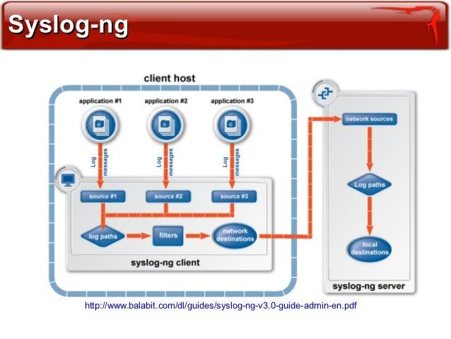 syslog-ng admin guide pdf