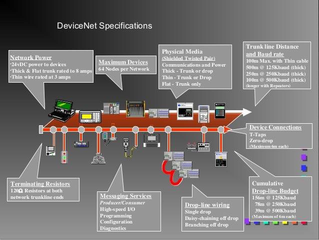 Protocolo De Rede Industrial