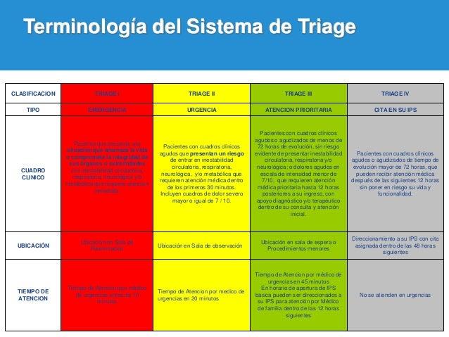 Protocolo De Triage De Emergencia
