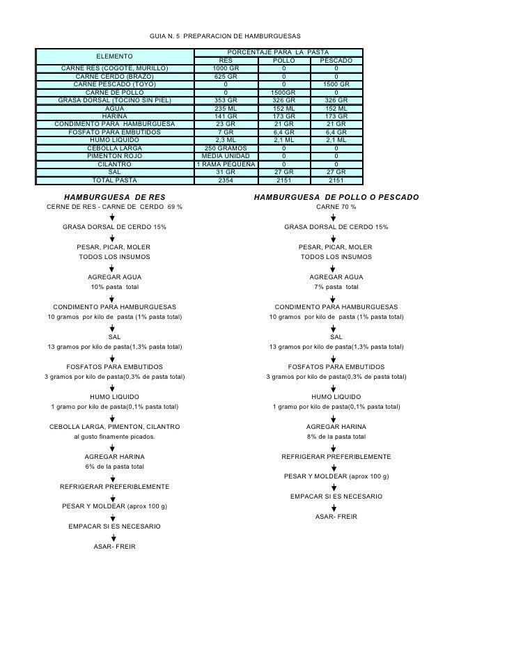 GUIA N. 5 PREPARACION DE HAMBURGUESAS                                                              PORCENTAJE PARA LA PAST...