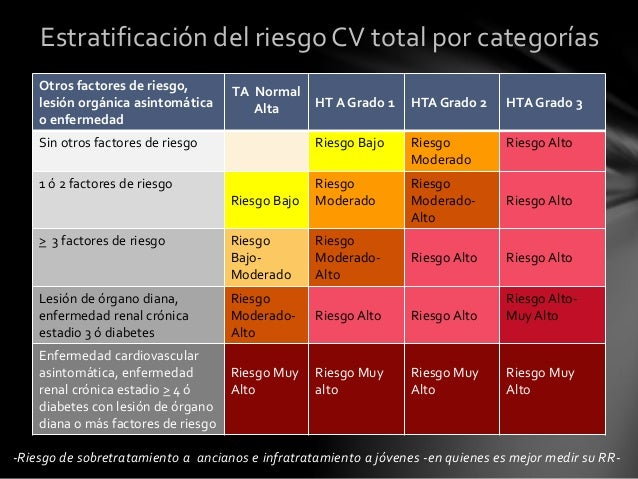 Indicaciones clínicas de la MAPA/AMPA *Sospecha de HTA de bata blanca: -HTA de Grado 1 en consulta -PA elevada en consulta...