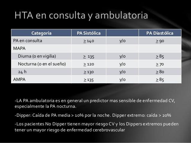 n = 11106 pacientes Control No Control 52% 48% (PA< 140/90) Control NO control Llisterri J, RodriguezG, Alonso F et al. Co...