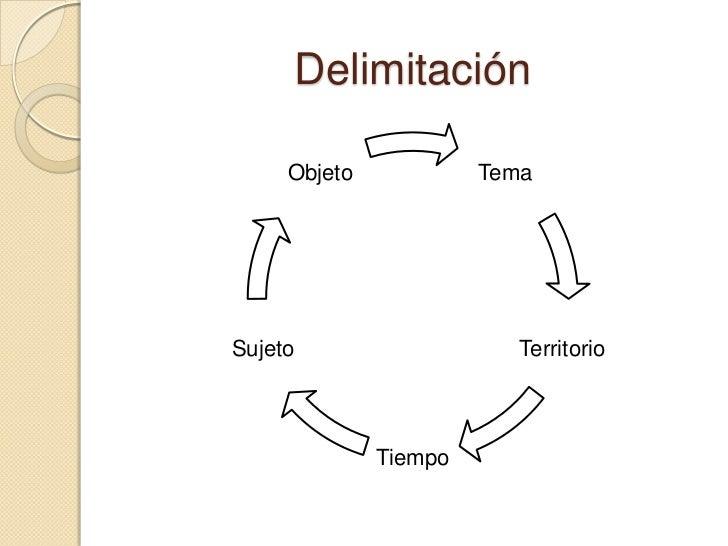 Delimitación     Objeto            TemaSujeto                    Territorio              Tiempo