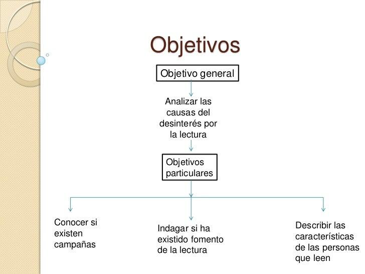 Objetivos              Objetivo general              Analizar las              causas del             desinterés por      ...
