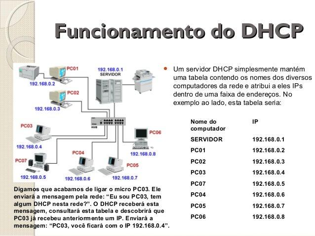 Funcionamento do DHCP   Um servidor DHCP simplesmente mantém uma tabela contendo os nomes dos diversos computadores da re...