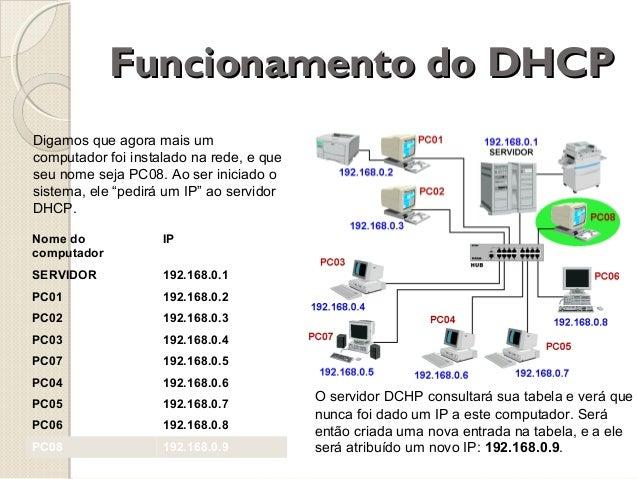 Funcionamento do DHCP Digamos que agora mais um computador foi instalado na rede, e que seu nome seja PC08. Ao ser iniciad...