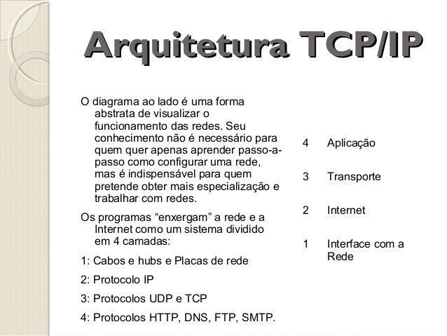 Arquitetura TCP/IP O diagrama ao lado é uma forma abstrata de visualizar o funcionamento das redes. Seu conhecimento não é...