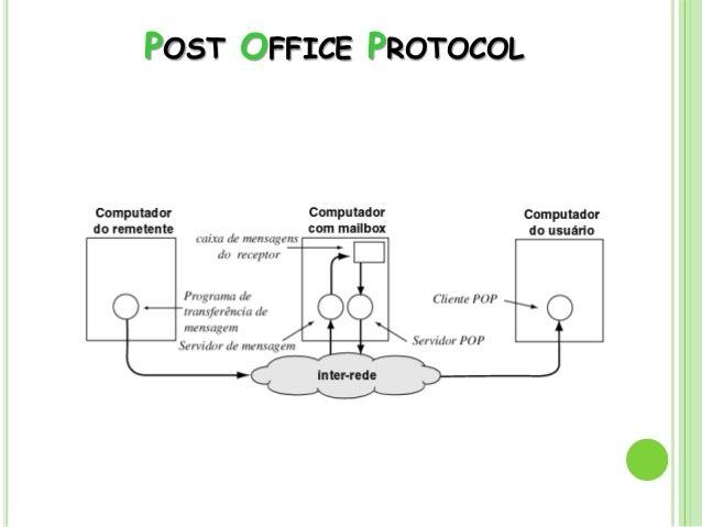 Protocolos smtp pop3 e imap4 for Protocolo pop