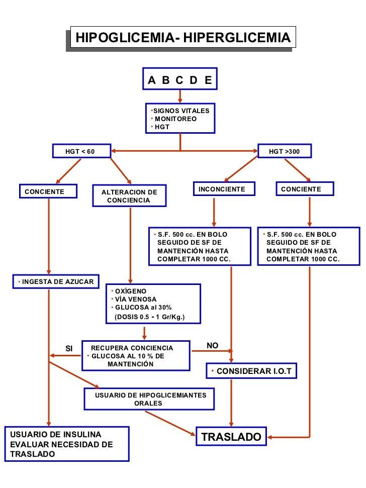 Protocolos Manejo de Urgencias Adulto
