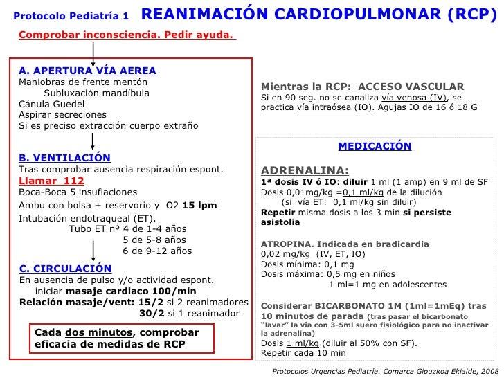 Protocolo Pediatría 1   REANIMACIÓN CARDIOPULMONAR (RCP) Comprobar inconsciencia. Pedir ayuda.  A. APERTURA VÍA AEREA Mani...