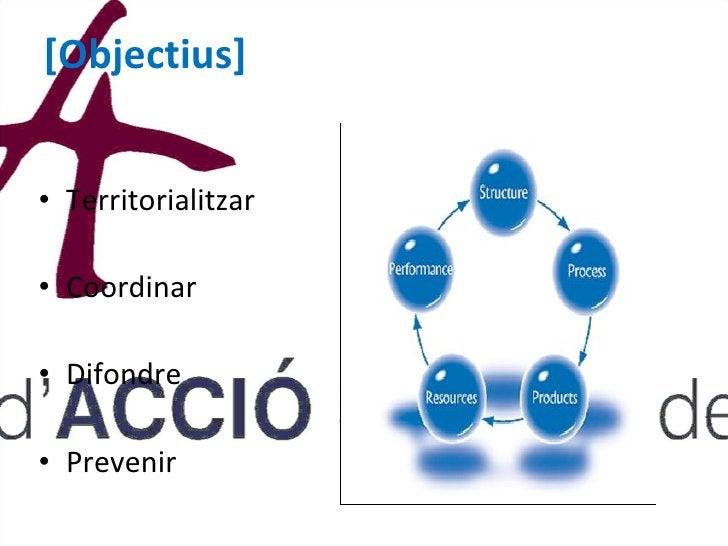 [Objectius]  <ul><li>Territorialitzar </li></ul><ul><li>Coordinar </li></ul><ul><li>Difondre  </li></ul><ul><li>Prevenir <...