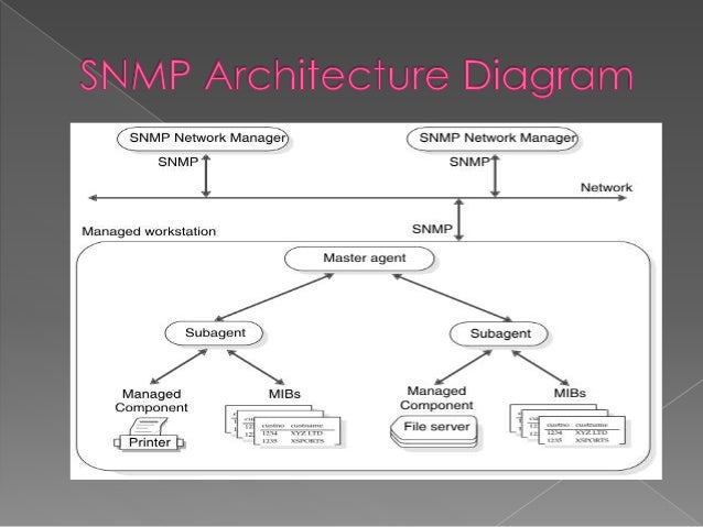 17 snmp is a simple protocol